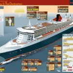 Cunard Queen Mary 2 Transatlantic Cruise infographic facts
