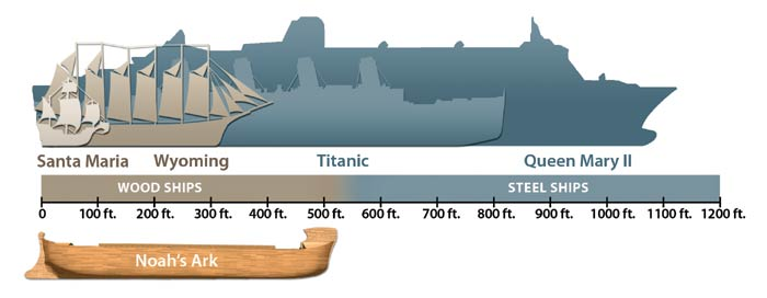 RMS Queen Mary 2 vs RMS Titanic size comparison infographic
